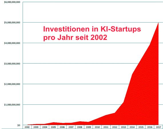 Deutsche Umlaufrendite 2000-2019 Grafik